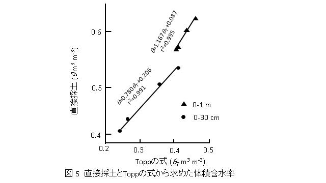 土中水分量測定 0次元から1次元へ welcome to mhk 工房